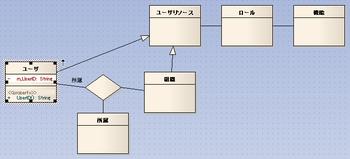 20080604-07ユーザIDを追加したクラス図.png