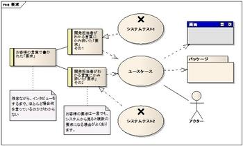 Enterprise Architect(EA)をこのように使ってます。その2要求管理.jpg